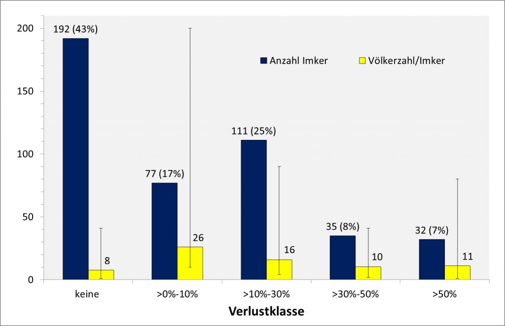 Verlustklassen: Anzahl Imker und Völkerverluste