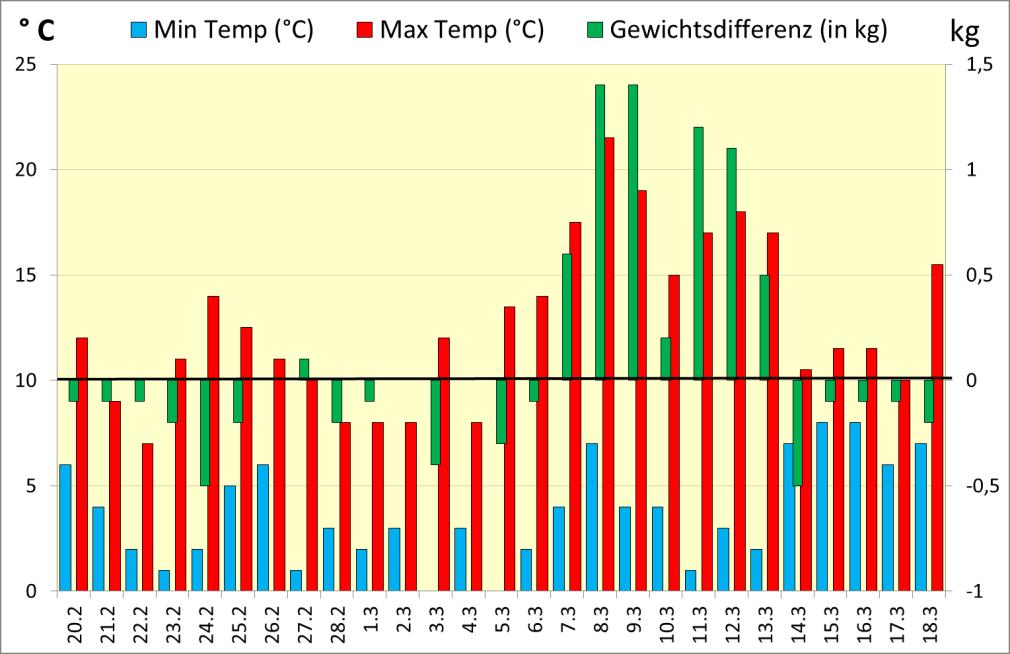 Temperatur- und Waagstockverlauf am LBZ Hohenstein vom 20. Februar bis 18. März 2014
